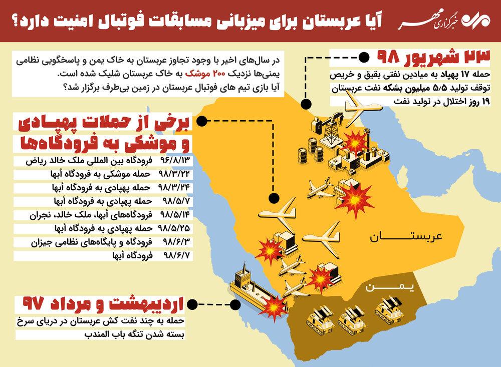 تصویر مروری بر برخی از حملات موشکی یمن به عربستان