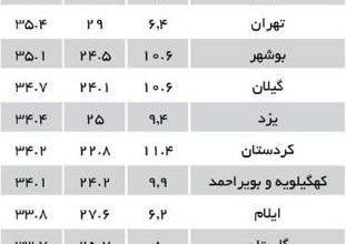 تصویر هرمزگان رتبه اول شاخص فلاکت کشور در تابستان ۹۹