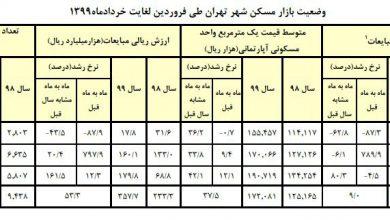 تصویر متوسط قیمت مسکن در تهران به متری ۱۹ میلیون تومان رسید/ افزایش ۸۰ درصدی تعداد معاملات+جدول