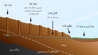 تصویر عجایب قناتهای ایران